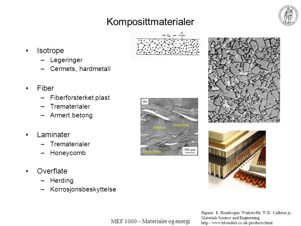 MEF 1000 – Materialer og energi Komposittmaterialer Isotrope –Legeringer –Cermets, hardmetall Fiber –Fiberforsterket plast –Trematerialer –Armert betong Laminater –Trematerialer –Honeycomb Overflate –Herding –Korrosjonsbeskyttelse Figurer: E.