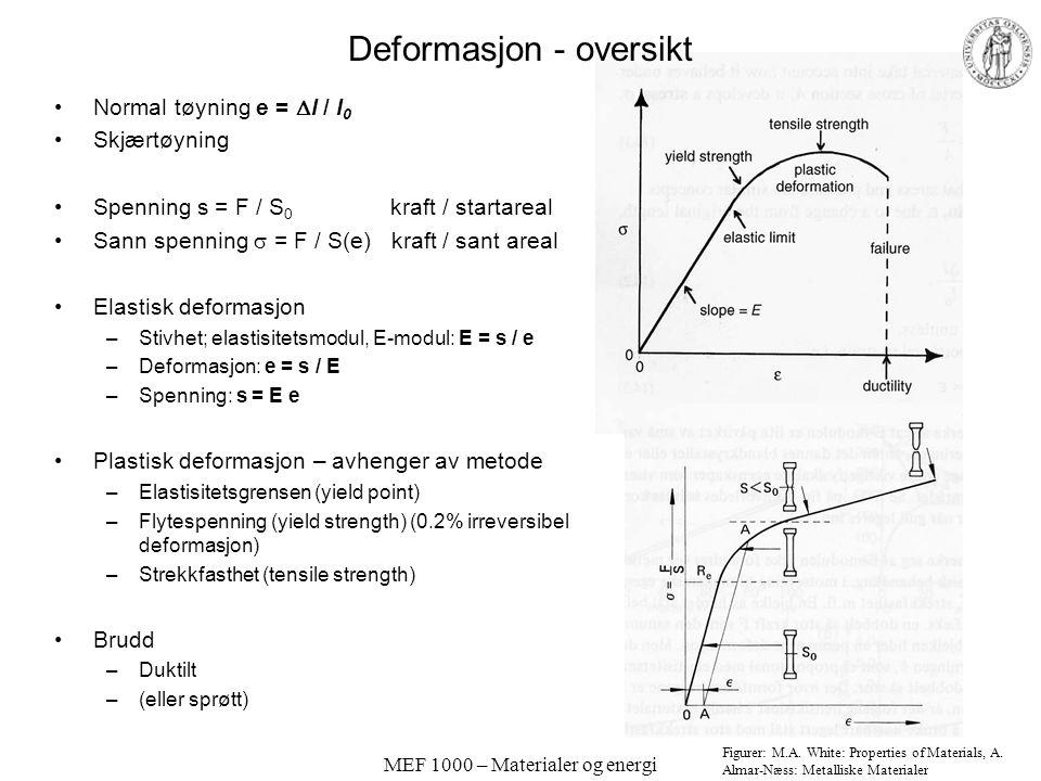 MEF 1000 – Materialer og energi Deformasjon - oversikt Normal tøyning e =  l / l 0 Skjærtøyning Spenning s = F / S 0 kraft / startareal Sann spenning  = F / S(e) kraft / sant areal Elastisk deformasjon –Stivhet; elastisitetsmodul, E-modul: E = s / e –Deformasjon: e = s / E –Spenning: s = E e Plastisk deformasjon – avhenger av metode –Elastisitetsgrensen (yield point) –Flytespenning (yield strength) (0.2% irreversibel deformasjon) –Strekkfasthet (tensile strength) Brudd –Duktilt –(eller sprøtt) Figurer: M.A.