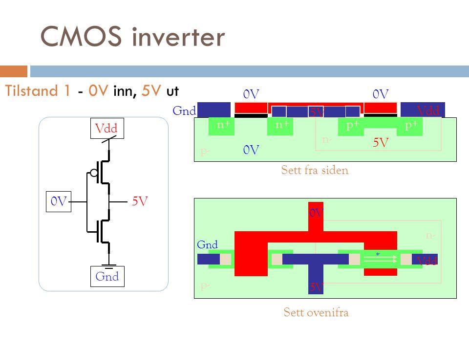 CMOS inverter Tilstand 1 - 0V inn, 5V ut 0V 5V p+ 5V n- p+ n+ p-0V n- p- 0V 5V VddGnd Sett fra siden Sett ovenifra 0V 5V Vdd Gnd e- Vdd Gnd