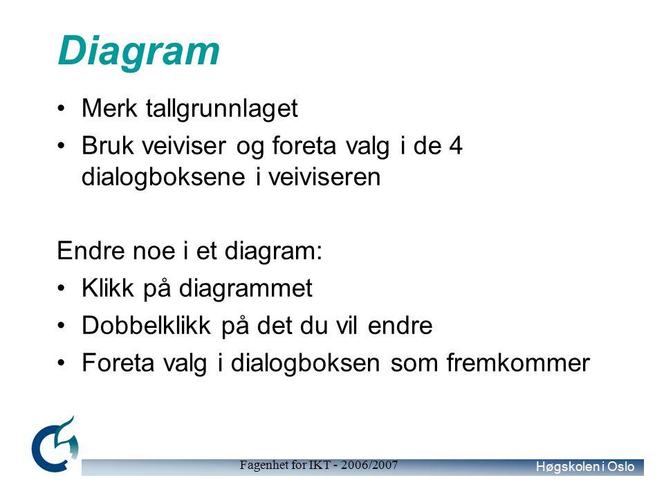Høgskolen i Oslo Fagenhet for IKT - 2006/2007 Diagram Merk tallgrunnlaget Bruk veiviser og foreta valg i de 4 dialogboksene i veiviseren Endre noe i et diagram: Klikk på diagrammet Dobbelklikk på det du vil endre Foreta valg i dialogboksen som fremkommer