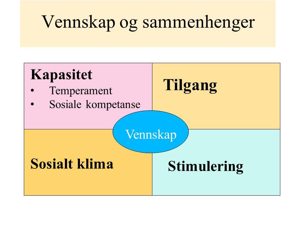 Vennskap og sammenhenger Vennskap Kapasitet Temperament Sosiale kompetanse Tilgang Stimulering Sosialt klima