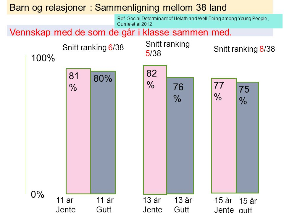Barn og relasjoner : Sammenligning mellom 38 land Vennskap med de som de går i klasse sammen med. 0% 100% 81 % 11 år Jente 80% 11 år Gutt 13 år Jente