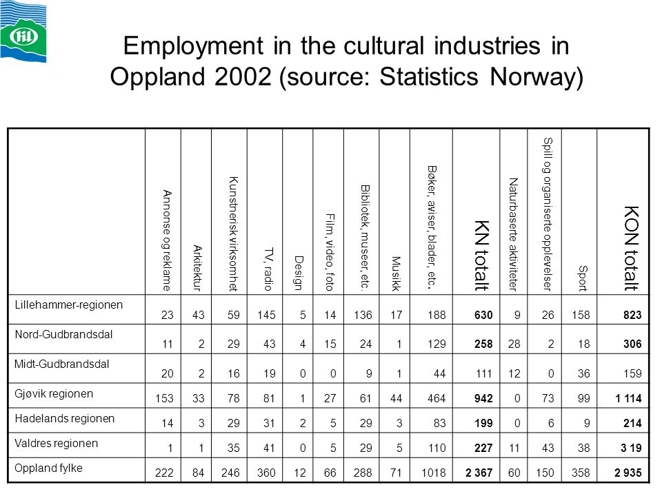 Employment in the cultural industries in Oppland 2002 (source: Statistics Norway) Annonse og reklame Arkitektur Kunstnerisk virksomhet TV, radio Design Film, video, foto Bibliotek, museer, etc.