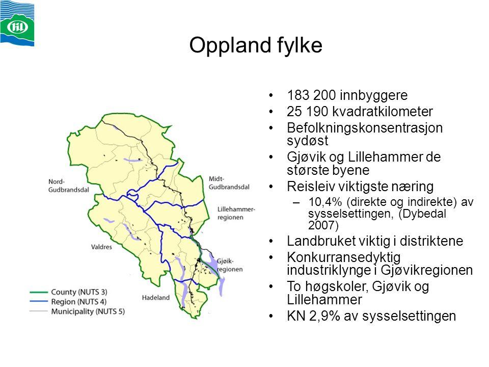 Oppland fylke 183 200 innbyggere 25 190 kvadratkilometer Befolkningskonsentrasjon sydøst Gjøvik og Lillehammer de største byene Reisleiv viktigste nær