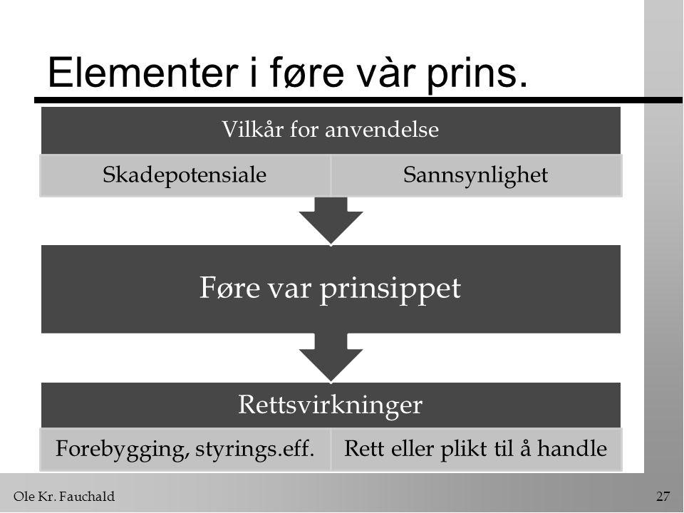 Ole Kr.Fauchald27 Elementer i føre vàr prins.