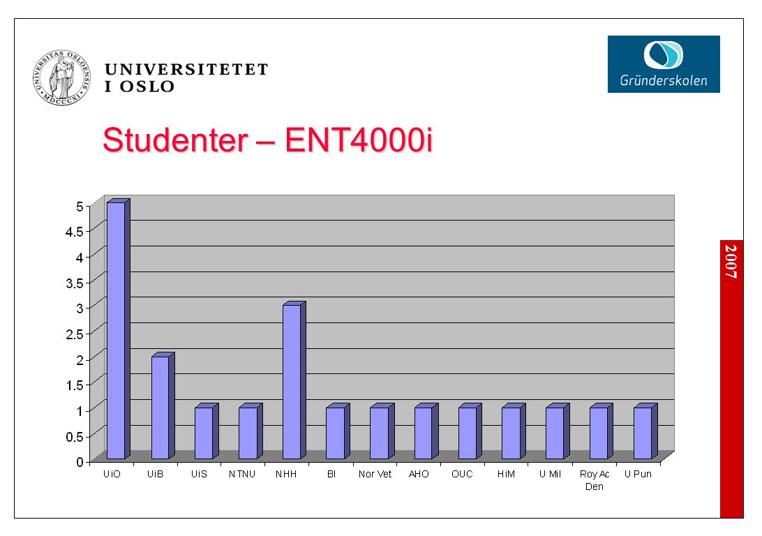 2007 Studenter – ENT4000i