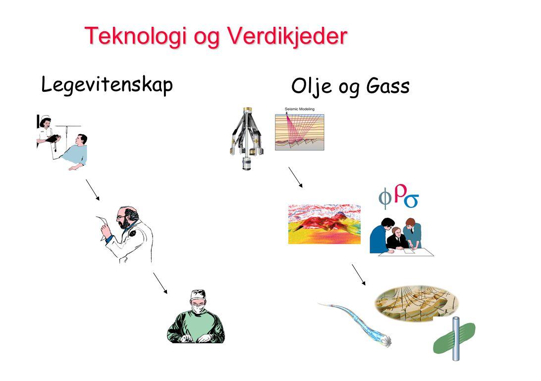 Teknologi og Verdikjeder Legevitenskap Olje og Gass