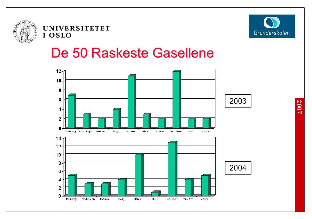 2007 De 50 Raskeste Gasellene 2003 2004