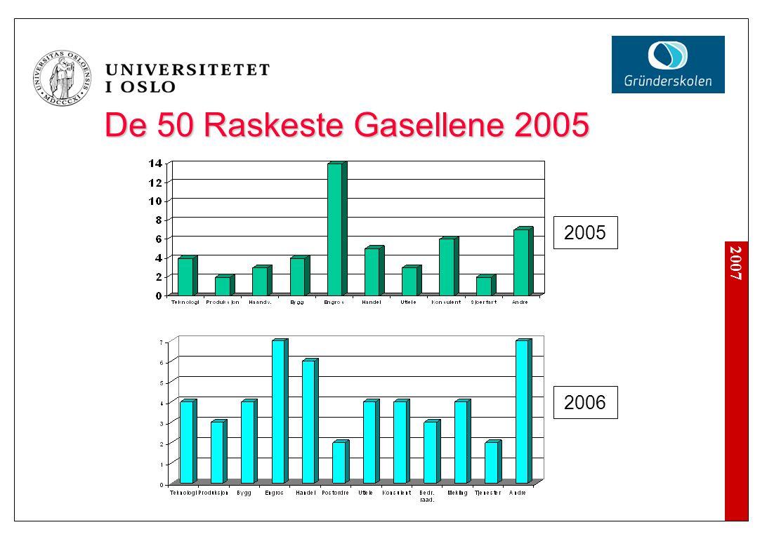 2007 De 50 Raskeste Gasellene 2005 2005 2006