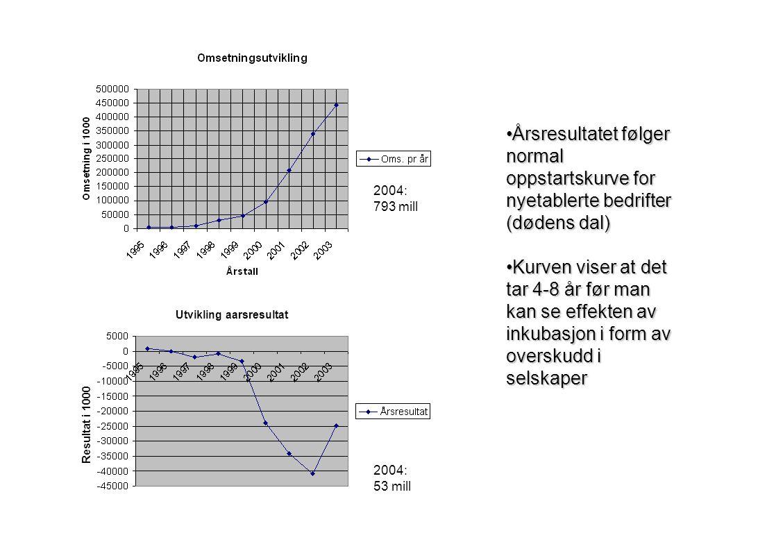 2004: 793 mill 2004: 53 mill Resultat i 1000 Utvikling aarsresultat Årsresultatet følger normal oppstartskurve for nyetablerte bedrifter (dødens dal)Årsresultatet følger normal oppstartskurve for nyetablerte bedrifter (dødens dal) Kurven viser at det tar 4-8 år før man kan se effekten av inkubasjon i form av overskudd i selskaperKurven viser at det tar 4-8 år før man kan se effekten av inkubasjon i form av overskudd i selskaper