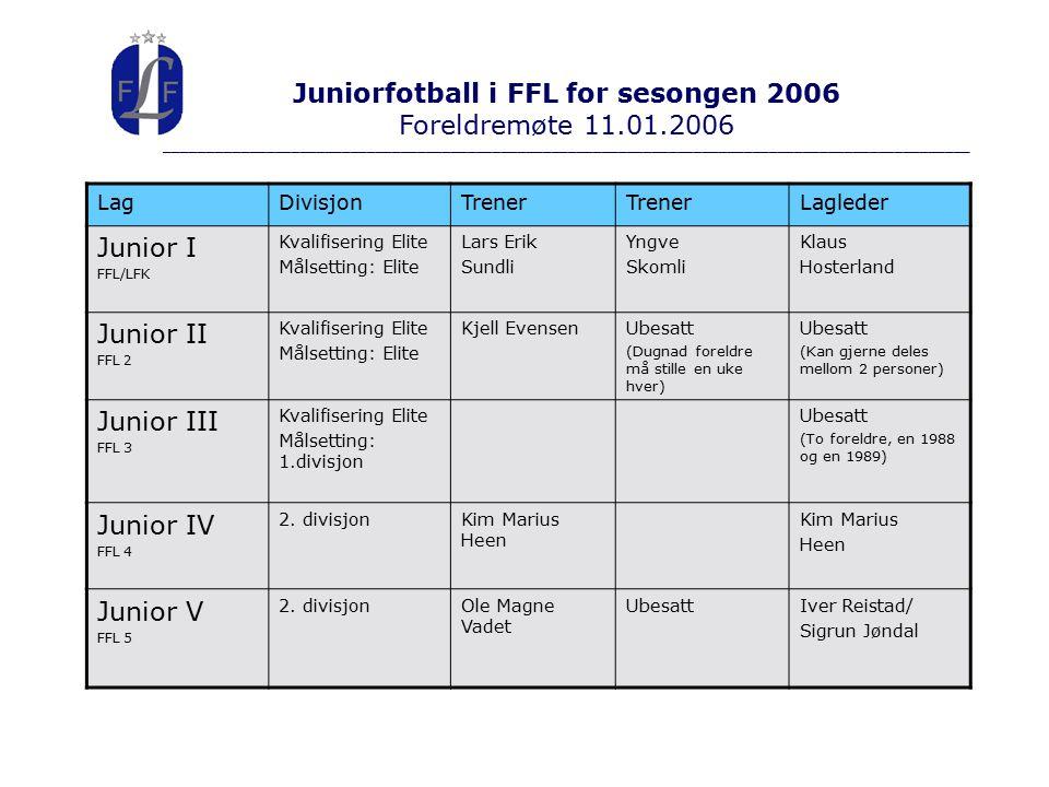 Juniorfotball i FFL for sesongen 2006 Foreldremøte 11.01.2006 ________________________________________________________________________________________________ LagDivisjonTrener Lagleder Junior I FFL/LFK Kvalifisering Elite Målsetting: Elite Lars Erik Sundli Yngve Skomli Klaus Hosterland Junior II FFL 2 Kvalifisering Elite Målsetting: Elite Kjell EvensenUbesatt (Dugnad foreldre må stille en uke hver) Ubesatt (Kan gjerne deles mellom 2 personer) Junior III FFL 3 Kvalifisering Elite Målsetting: 1.divisjon Ubesatt (To foreldre, en 1988 og en 1989) Junior IV FFL 4 2.