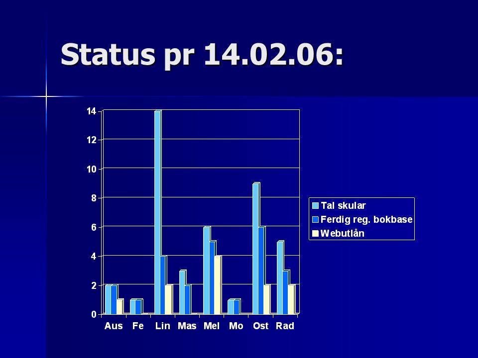 Status pr 14.02.06:
