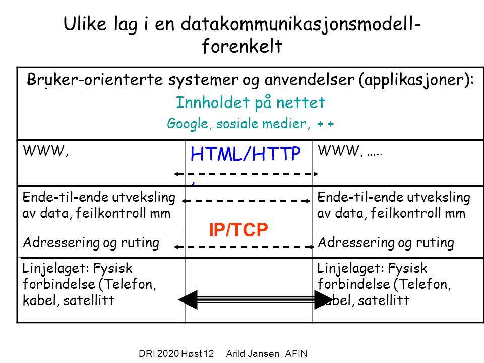 DRI 2020 Høst 12 Arild Jansen, AFIN Internet: Arkitektur og protokoller En forenklet 4-lags versjon av OSI-modellen: Lag 5-7: SMTP, FTP, WWW (HTTP&HTML),...