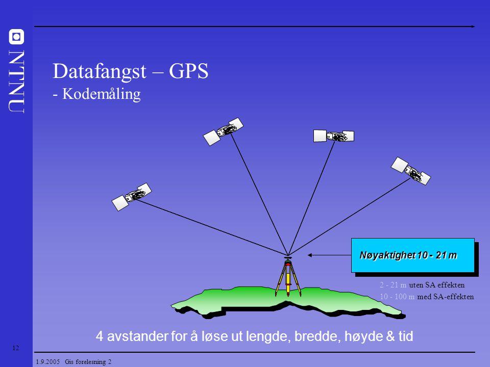 12 1.9.2005 Gis forelesning 2 4 avstander for å løse ut lengde, bredde, høyde & tid Nøyaktighet 10 - 21 m Datafangst – GPS - Kodemåling 2 - 21 m uten