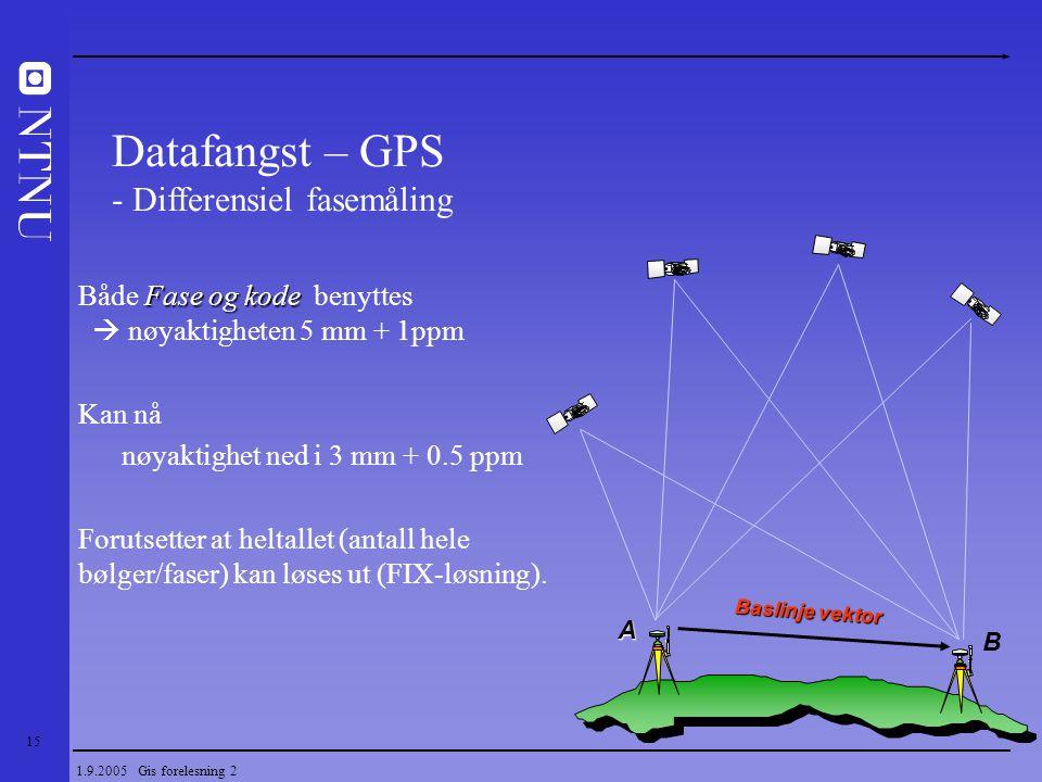 15 1.9.2005 Gis forelesning 2 Fase og kode Både Fase og kode benyttes  nøyaktigheten 5 mm + 1ppm Kan nå nøyaktighet ned i 3 mm + 0.5 ppm Forutsetter