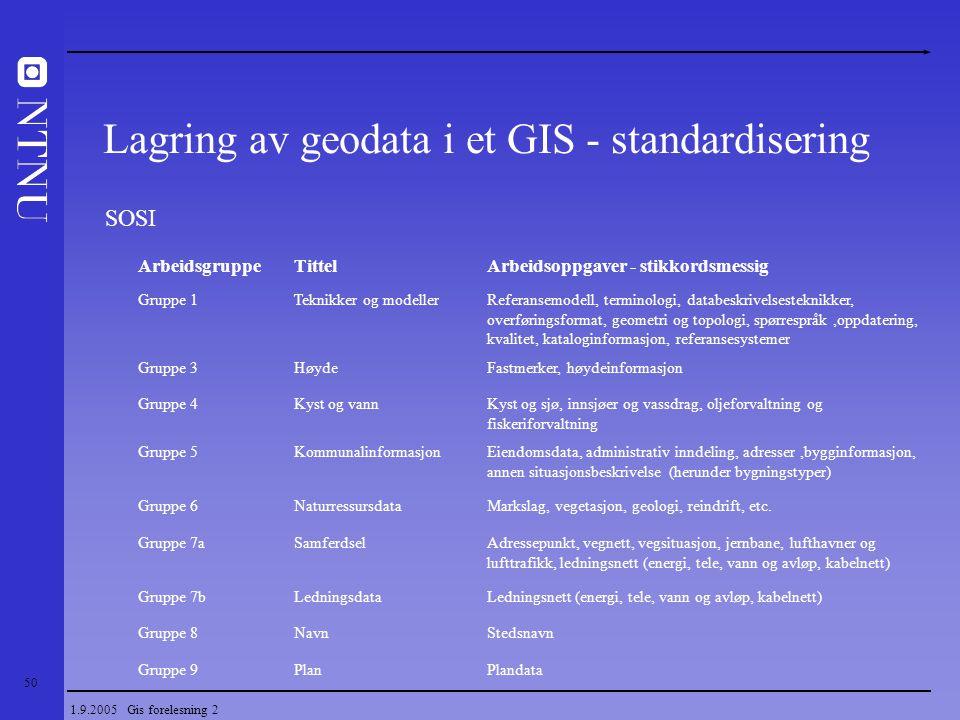 50 1.9.2005 Gis forelesning 2 Lagring av geodata i et GIS - standardisering SOSI ArbeidsgruppeTittelArbeidsoppgaver - stikkordsmessig Gruppe 1Teknikke