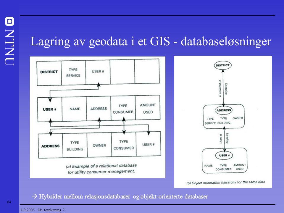 64 1.9.2005 Gis forelesning 2 Lagring av geodata i et GIS - databaseløsninger  Hybrider mellom relasjonsdatabaser og objekt-orienterte databaser