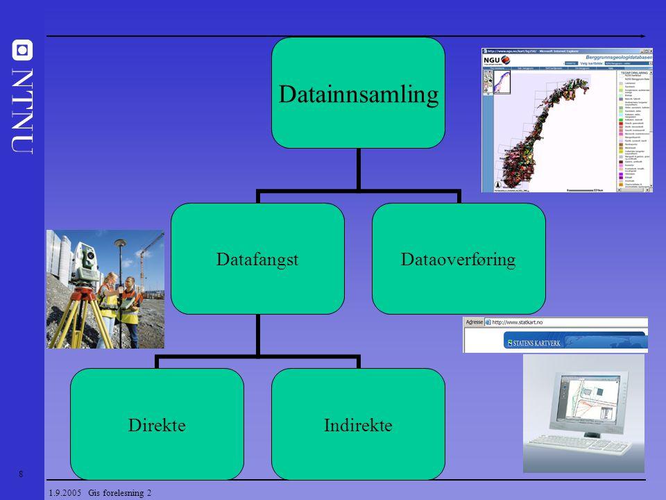 9 1.9.2005 Gis forelesning 2 Innsamling av geodata - datafangst Direkte måling - GPS - Totalstasjon (TPS) Indirekte måling - Fotogrammetri - Fly - Terrestrisk - Satellittfjernmåling - Laser mapping - Batymetri – (dybdemåling i vann)