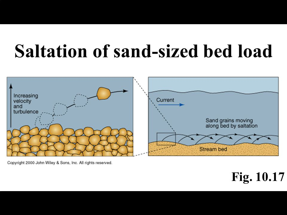 Saltation of sand-sized bed load Fig. 10.17