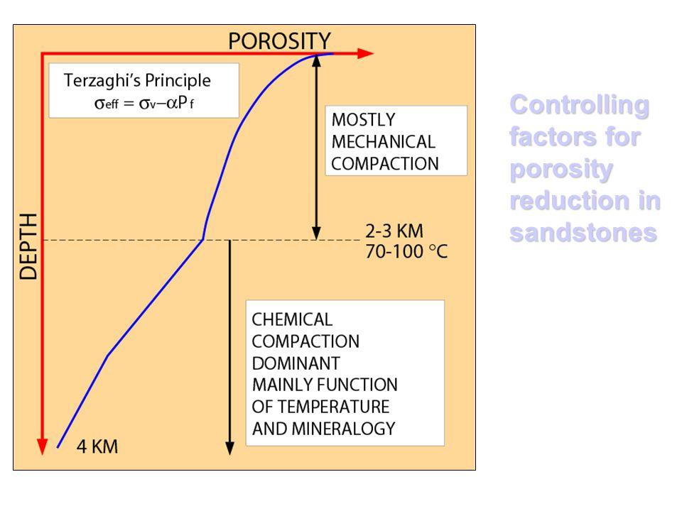 Controlling factors for porosity reduction in sandstones