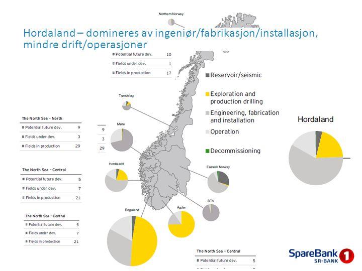 Hordaland – domineres av ingeniør/fabrikasjon/installasjon, mindre drift/operasjoner