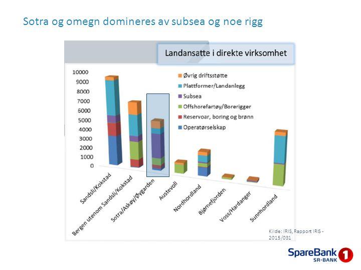 Sotra og omegn domineres av subsea og noe rigg Kilde: IRIS, Rapport IRIS - 2015/031