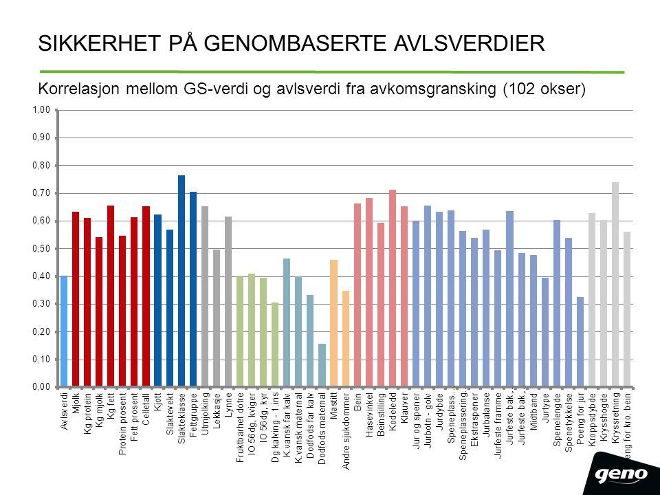 SIKKERHET PÅ GENOMBASERTE AVLSVERDIER Korrelasjon mellom GS-verdi og avlsverdi fra avkomsgransking (102 okser)