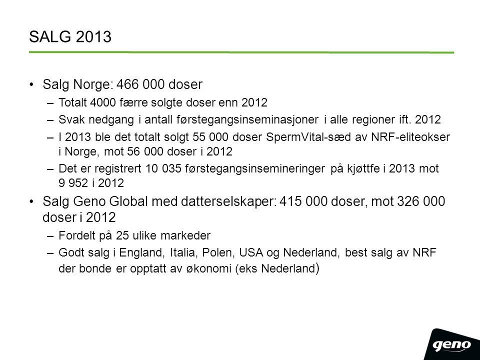 SALG 2013 Salg Norge: 466 000 doser –Totalt 4000 færre solgte doser enn 2012 –Svak nedgang i antall førstegangsinseminasjoner i alle regioner ift. 201