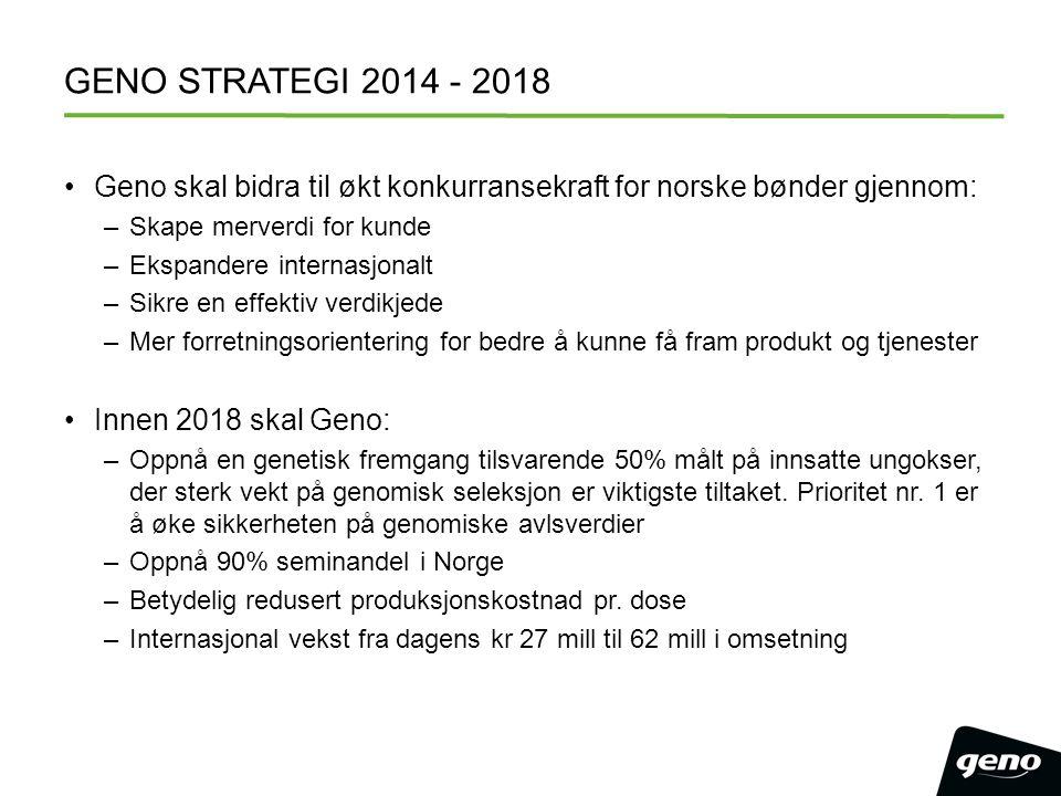 GENO STRATEGI 2014 - 2018 Geno skal bidra til økt konkurransekraft for norske bønder gjennom: –Skape merverdi for kunde –Ekspandere internasjonalt –Si