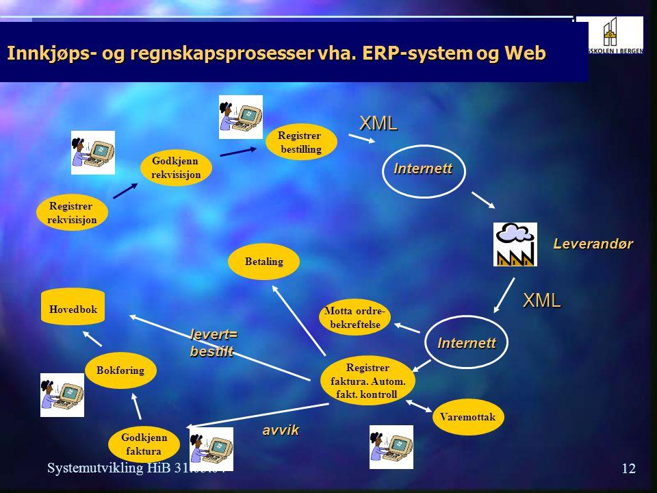 11 Systemutvikling HiB 31.03.04 Prosesser forts.  Eksempler støtteprosesser : Økonomi, regnskap, personal, lønn, IT,.. Økonomi, regnskap, personal, l
