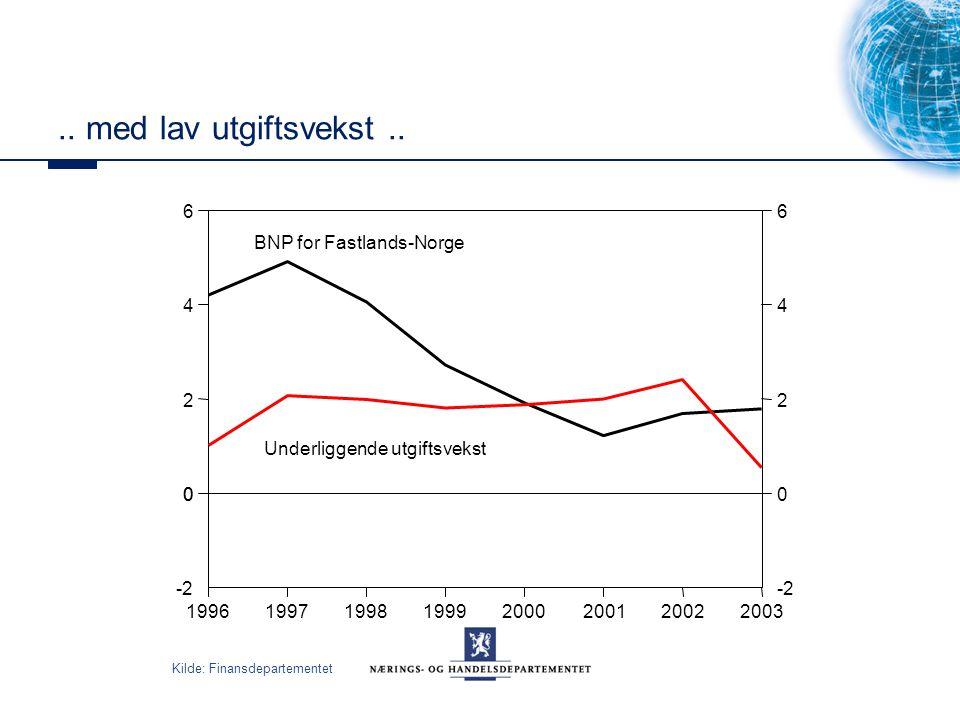 .. med lav utgiftsvekst.. Kilde: Finansdepartementet 19961997199819992000200120022003 -2 0 2 4 6 0 0 2 4 6 BNP for Fastlands-Norge Underliggende utgif