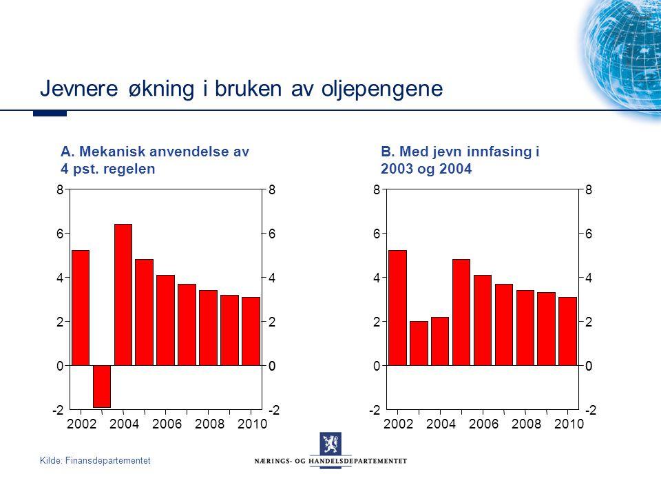 Jevnere økning i bruken av oljepengene A. Mekanisk anvendelse av 4 pst. regelen B. Med jevn innfasing i 2003 og 2004 Kilde: Finansdepartementet 200220