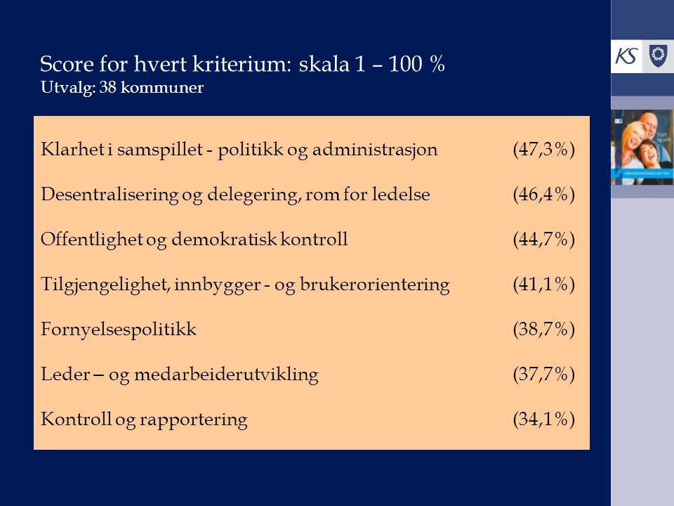 Score for hvert kriterium: skala 1 – 100 % Utvalg: 38 kommuner Klarhet i samspillet - politikk og administrasjon (47,3%) Desentralisering og delegering, rom for ledelse (46,4%) Offentlighet og demokratisk kontroll (44,7%) Tilgjengelighet, innbygger - og brukerorientering (41,1%) Fornyelsespolitikk (38,7%) Leder – og medarbeiderutvikling (37,7%) Kontroll og rapportering (34,1%)