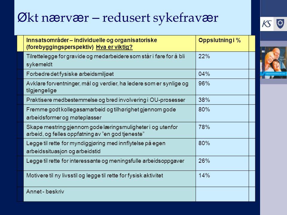 Ø kt n æ rv æ r – redusert sykefrav æ r Innsatsområder – individuelle og organisatoriske (forebyggingsperspektiv) Hva er viktig? Oppslutning i % Tilre