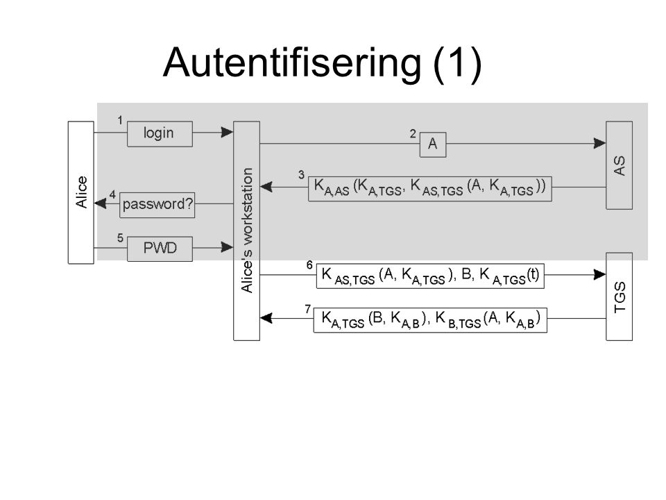 Autentifisering (1)