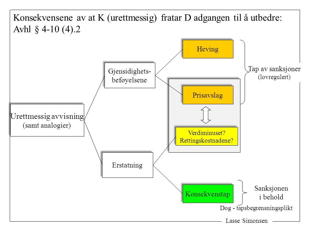 Lasse Simonsen Konsekvensene av at K (urettmessig) fratar D adgangen til å utbedre: Avhl § 4-10 (4).2 Urettmessig avvisning (samt analogier) Urettmess