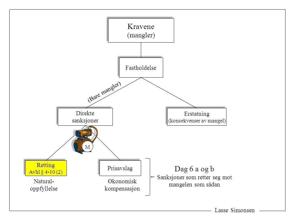 Lasse Simonsen Kravene (mangler) Kravene (mangler) Fastholdelse Erstatning (konsekvenser av mangel) Erstatning (konsekvenser av mangel) Direkte sanksj