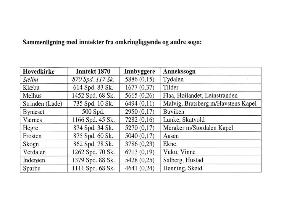 Hedenske graver på 900-tallet i Trøndelag