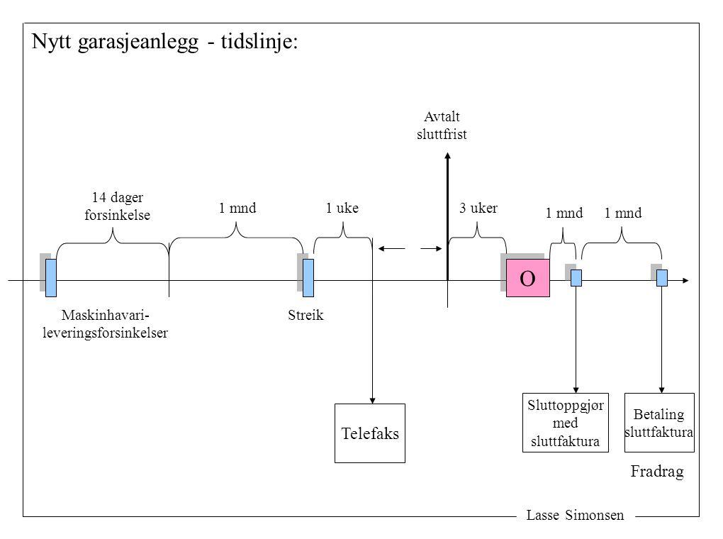 Lasse Simonsen Nytt garasjeanlegg - tidslinje: O O Maskinhavari- leveringsforsinkelser 14 dager forsinkelse 1 mnd Streik 1 uke Telefaks Avtalt sluttfr