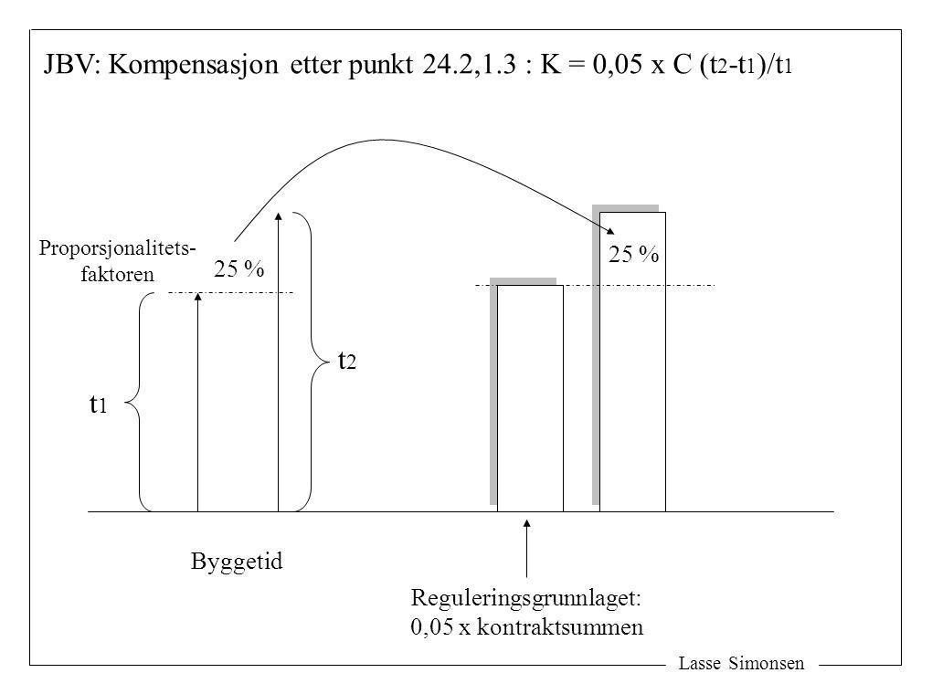 Lasse Simonsen 25 % Byggetid Reguleringsgrunnlaget: 0,05 x kontraktsummen 25 % JBV: Kompensasjon etter punkt 24.2,1.3 : K = 0,05 x C (t 2 -t 1 )/t 1 t1t1 t2t2 Proporsjonalitets- faktoren
