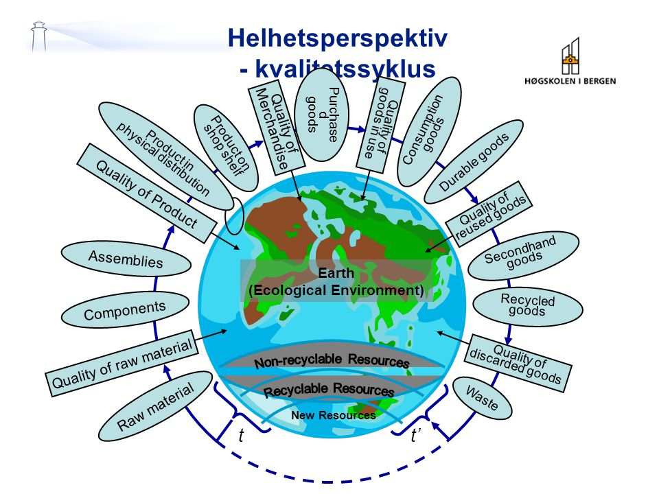 Helhetsperspektiv - kvalitetssyklus Earth (Ecological Environment) New Resources Quality of goods in use Purchase d goods Quality of reused goods Consumption goods Durable goods Quality of discarded goods Secondhand goods Recycled goods Waste t' t Raw material Quality of raw material Components Assemblies Quality of Product Product on shop shelf Product in physical distribution Quality of Merchandise