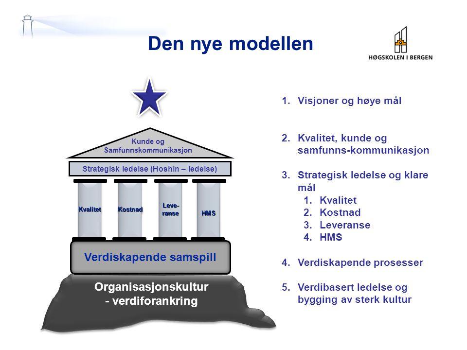 Den nye modellen Kunde og Samfunnskommunikasjon Strategisk ledelse (Hoshin – ledelse) KvalitetKvalitetLeve-ranseLeve-ranseHMSHMSKostnadKostnad Verdiskapende samspill Organisasjonskultur - verdiforankring Organisasjonskultur - verdiforankring 1.Visjoner og høye mål 2.Kvalitet, kunde og samfunns-kommunikasjon 3.Strategisk ledelse og klare mål 1.Kvalitet 2.Kostnad 3.Leveranse 4.HMS 4.Verdiskapende prosesser 5.Verdibasert ledelse og bygging av sterk kultur