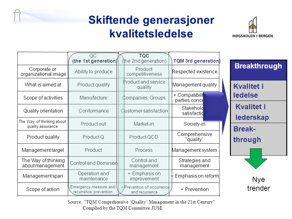 Skiftende generasjoner kvalitetsledelse Breakthrough Kvalitet i ledelse Kvalitet i lederskap Break- through Source: TQM Comprehensive 'Quality' Management in the 21st Century Compiled by the TQM Committee JUSE Nye trender