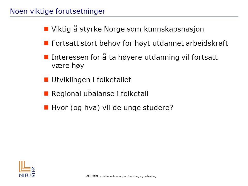 NIFU STEP studier av innovasjon, forskning og utdanning Noen viktige forutsetninger Viktig å styrke Norge som kunnskapsnasjon Fortsatt stort behov for høyt utdannet arbeidskraft Interessen for å ta høyere utdanning vil fortsatt være høy Utviklingen i folketallet Regional ubalanse i folketall Hvor (og hva) vil de unge studere