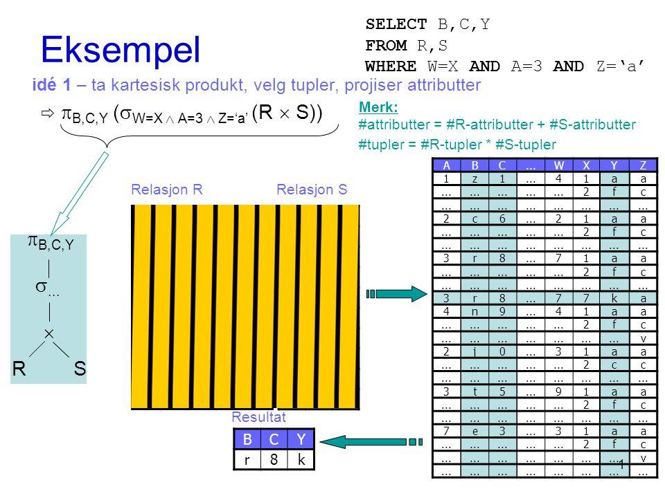 Eksempel idé 1 – ta kartesisk produkt, velg tupler, projiser attributter   B,C,Y (  W=X  A=3  Z='a' (R  S)) ABC...W 1z1 4 2c6 2 3r8 7 4n9 4 2j0 3 3t5 9 7e3 3 8f5 8 1h7 5 XYZ 1aa 2fc 3tb 4bb 7ka 6ea 7gc 8ib 9ec Relasjon RRelasjon S BCY r8k Resultat  B,C,Y ...