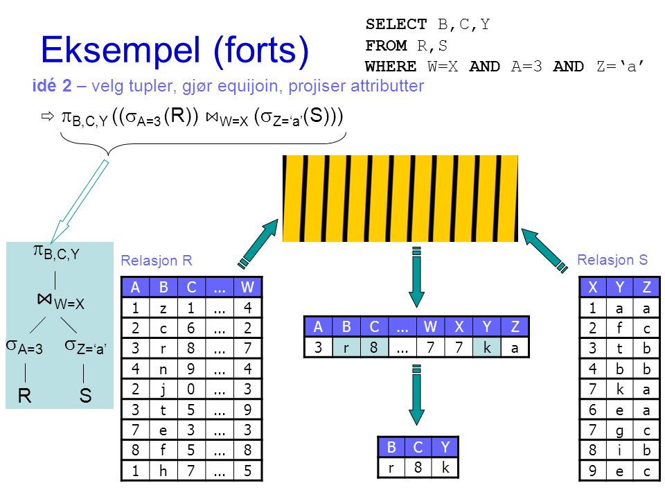 idé 2 – velg tupler, gjør equijoin, projiser attributter   B,C,Y ((  A=3 (R)) ⋈ W=X (  Z='a' (S))) ABC...W 1z1 4 2c6 2 3r8 7 4n9 4 2j0 3 3t5 9 7e3 3 8f5 8 1h7 5 XYZ 1aa 2fc 3tb 4bb 7ka 6ea 7gc 8ib 9ec Relasjon R Relasjon S BCY r8k  B,C,Y ⋈ W=X SR  A=3  Z='a' ABC...W 3r8 7 3t5 9 XYZ 1aa 7ka 6ea ABC WXYZ 3r8 77ka Eksempel (forts) SELECT B,C,Y FROM R,S WHERE W=X AND A=3 AND Z='a'