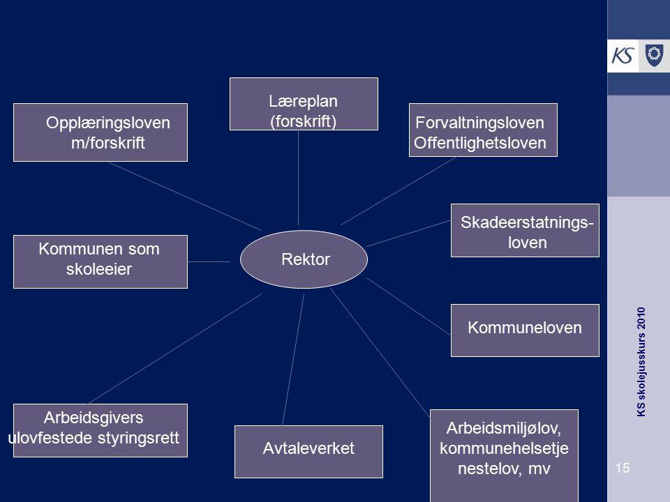 KS skolejusskurs 2010 15 Opplæringsloven m/forskrift Læreplan (forskrift) Forvaltningsloven Offentlighetsloven Kommunen som skoleeier Skadeerstatnings