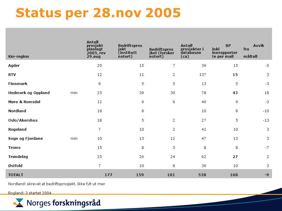 Status per 28.nov 2005 Km-region Antall prosjekt planlagt 2005, rev 29.aug Bedriftspros jekt (institutt notert) Bedriftspros jket (forsker notert) Antall prosjekter i databasen (ca) BP inkl innrapporter te per mail Avvik fra måltall Agder201573915-5 BTV12112137153 Finnmark855135-3 Hedmark og Opplandmin253930784318 Møre & Romsdal1296409-3 Nordland188108-10 Oslo/Akershus1852275-13 Rogaland710241103 Sogn og Fjordanemin10131247133 Troms158388-7 Trøndelag25262462272 Østfold710836103 TOTALT 177159101538168-9 Nordland: skrevet at bedriftsprosjekt.