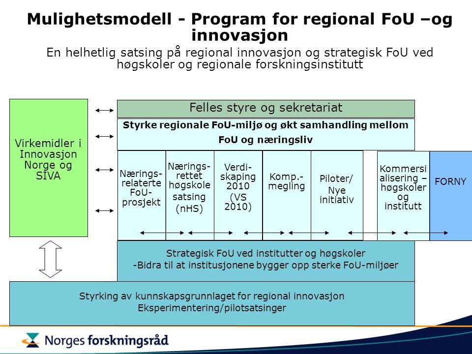 Styrking av kunnskapsgrunnlaget for regional innovasjon Eksperimentering/pilotsatsinger Strategisk FoU ved institutter og høgskoler -Bidra til at institusjonene bygger opp sterke FoU-miljøer Nærings- rettet høgskole satsing (nHS) Mulighetsmodell - Program for regional FoU –og innovasjon En helhetlig satsing på regional innovasjon og strategisk FoU ved høgskoler og regionale forskningsinstitutt Styrke regionale FoU-miljø og økt samhandling mellom FoU og næringsliv Virkemidler i Innovasjon Norge og SIVA Felles styre og sekretariat Verdi- skaping 2010 (VS 2010) Komp.- megling Piloter/ Nye initiativ Kommersi alisering – høgskoler og institutt FORNY Nærings- relaterte FoU- prosjekt