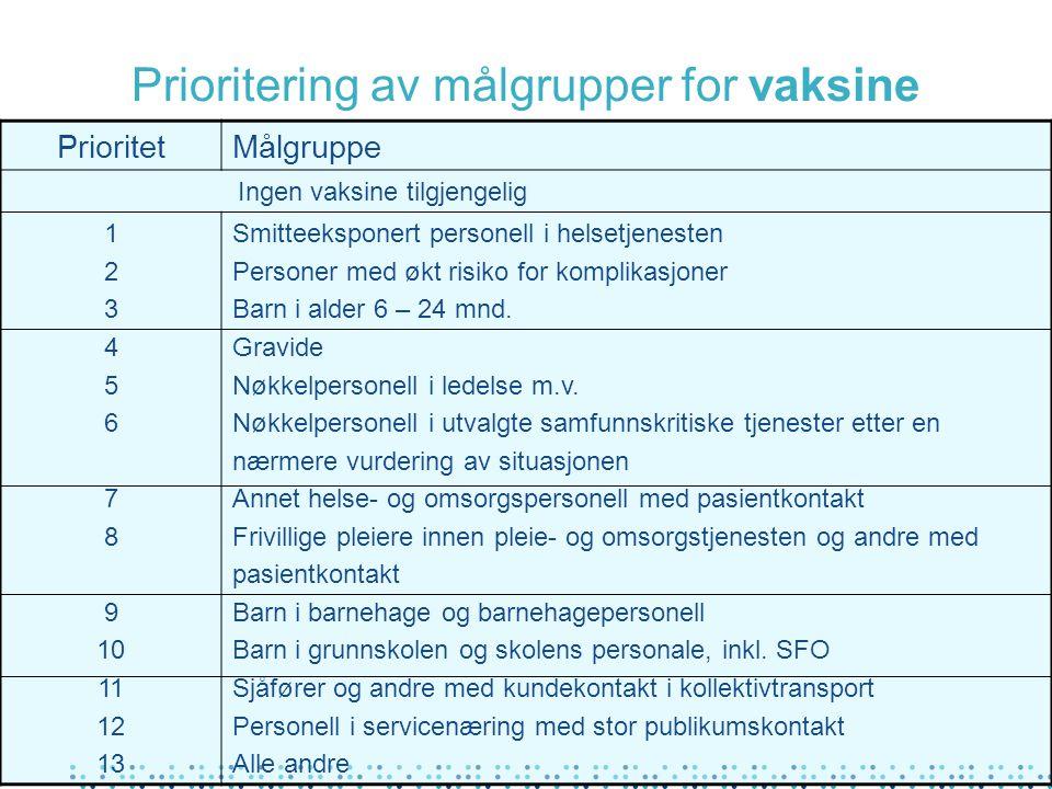 Prioritering av målgrupper for vaksine PrioritetMålgruppe Ingen vaksine tilgjengelig 1 2 3 4 5 6 7 8 9 10 11 12 13 Smitteeksponert personell i helsetjenesten Personer med økt risiko for komplikasjoner Barn i alder 6 – 24 mnd.